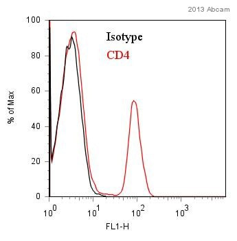 Flow Cytometry - FITC Anti-CD4 antibody [B-A1] (ab59474)