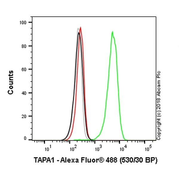 Flow Cytometry - Anti-CD81 antibody [TS81] (ab59477)