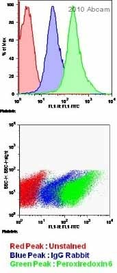 Flow Cytometry - Anti-Peroxiredoxin 6 antibody (ab59543)
