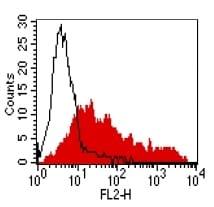 Flow Cytometry - Anti-CCR4 antibody [KH-4F5] (ab59550)