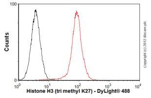 Flow Cytometry - Anti-Histone H3 (di methyl K27, tri methyl K27) antibody [mAbcam 6147] (ab6147)