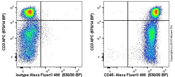 Flow Cytometry - Anti-CD45 antibody [OX30] (ab6329)