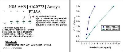ELISA - Rabbit Anti-Goat IgG H&L (Alkaline Phosphatase) (ab6742)