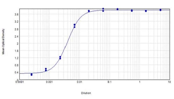 ELISA - Goat Anti-Mouse IgG H&L (Biotin) (ab6788)