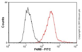 Flow Cytometry - FITC Anti-F4/80 antibody [BM8] (ab60343)