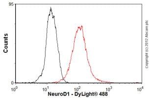 Flow Cytometry - Anti-NeuroD1 antibody (ab60704)