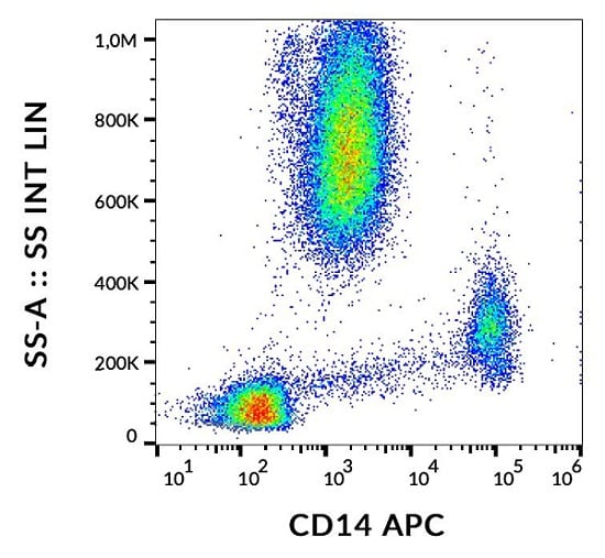 Flow Cytometry - Anti-CD14 antibody [MEM-15] (Allophycocyanin) (ab60901)
