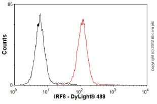 Flow Cytometry - Anti-IRF8 antibody [mAbcam61750] (ab61750)
