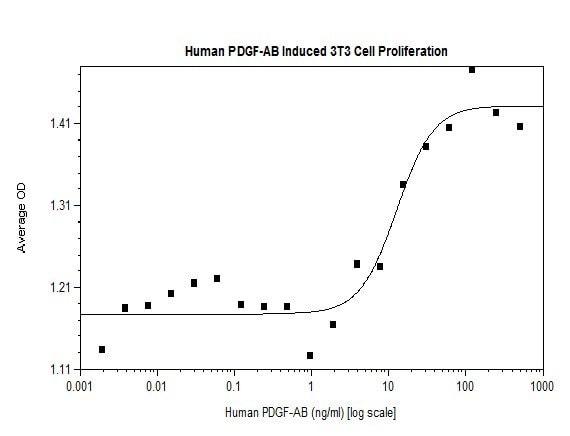 Functional Studies - Recombinant human PDGFAA + PDGFBB protein (ab61903)
