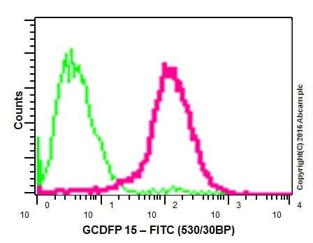 Flow Cytometry - Anti-GCDFP 15 antibody [EP1582Y] (ab62363)