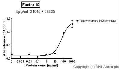 Sandwich ELISA - Native Human Factor IX/PTC protein (ab62544)