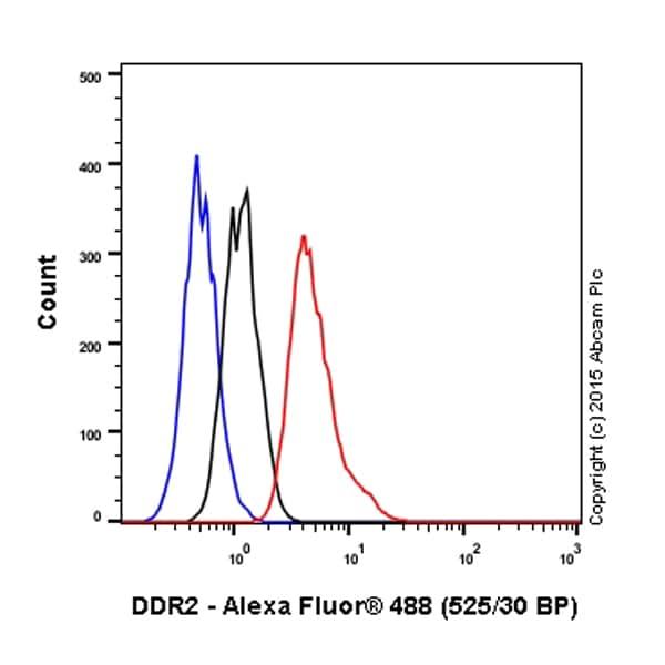 Flow Cytometry - Anti-DDR2 antibody [3B11E4] (ab63337)