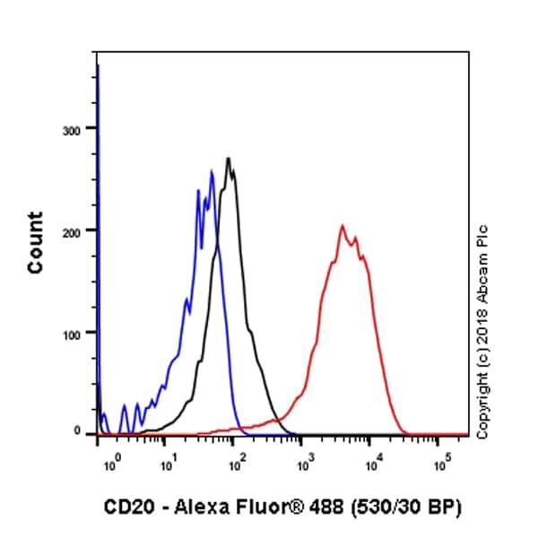 Flow Cytometry (Intracellular) - Anti-CD20 antibody [SP32] (ab64088)