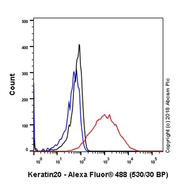 Flow Cytometry - Anti-Cytokeratin 20 antibody [SP33] (ab64090)