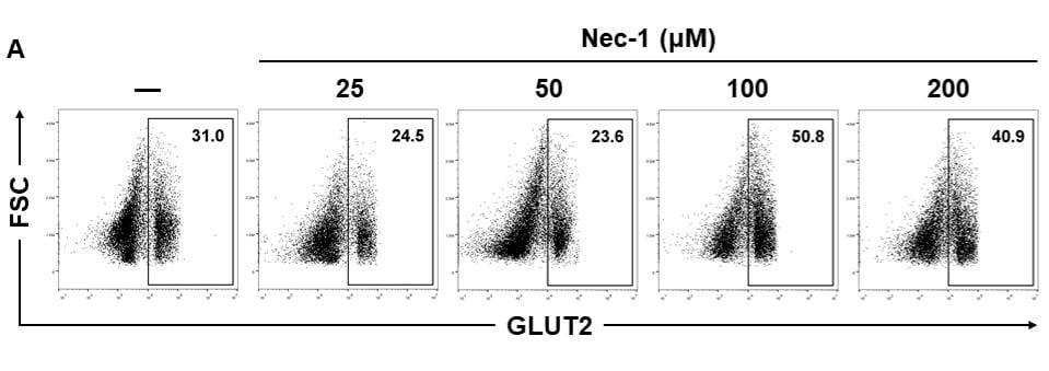 Flow Cytometry - Protein Block (ab64226)