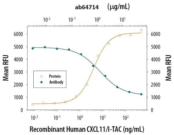 Neutralising - Anti-CXCR3 antibody [49801] (ab64714)