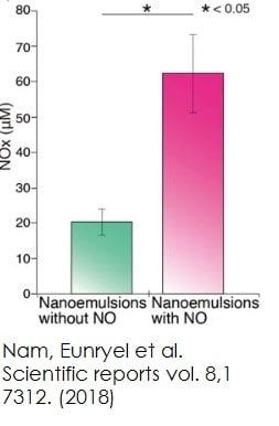 Functional Studies - Nitric Oxide Assay Kit (Colorimetric) (ab65328)