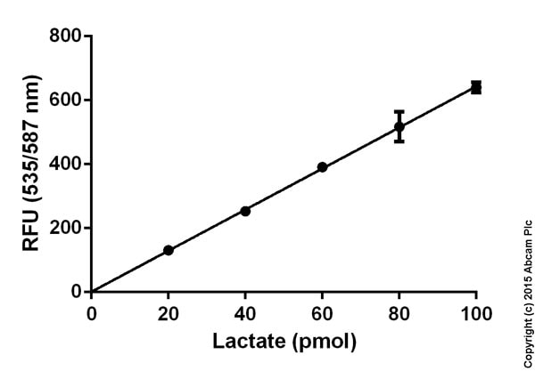 Functional Studies - L-Lactate Assay Kit (ab65330)