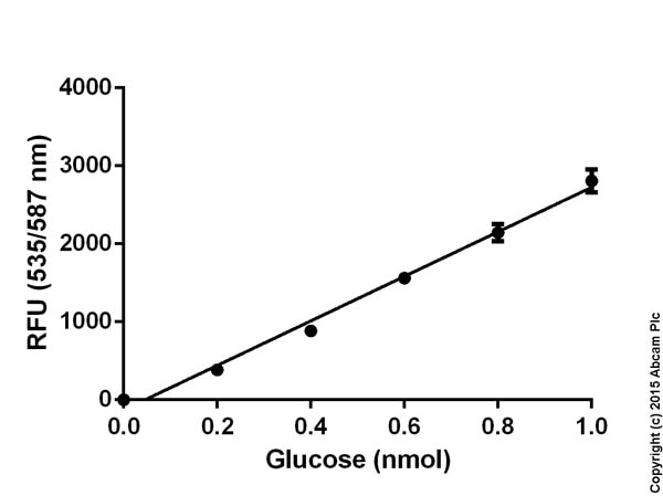 Functional Studies - Glucose Assay Kit (ab65333)