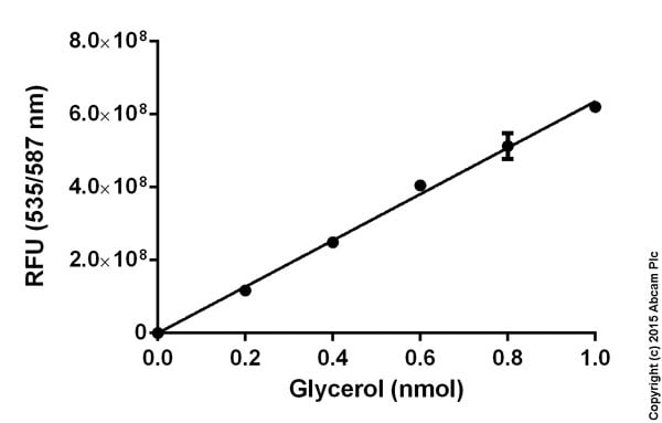 Functional Studies - Free Glycerol Assay Kit (ab65337)