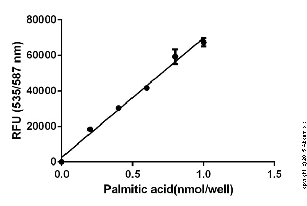 ab65341 Free Fatty Acid Quantification Kit