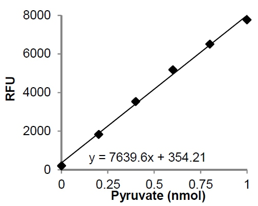 Functional Studies - Pyruvate Assay Kit (ab65342)