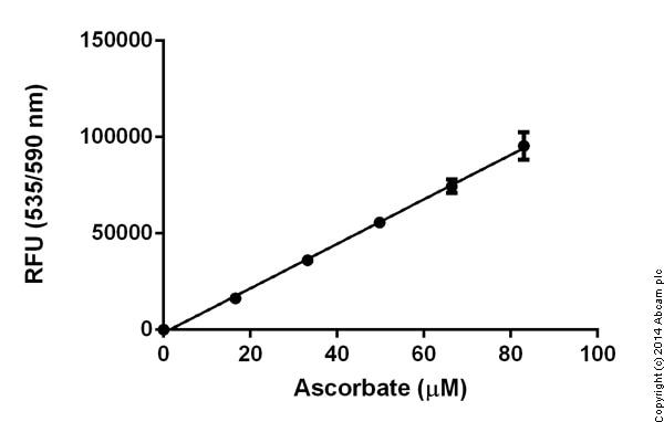 Functional studies - Ascorbic Acid Assay Kit (ab65346)