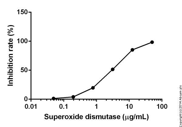 Functional Studies - Superoxide Dismutase Activity Assay Kit (Colorimetric) (ab65354)