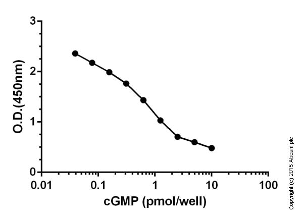Functional studies - ab65356 cGMP Direct Immunoassay Kit