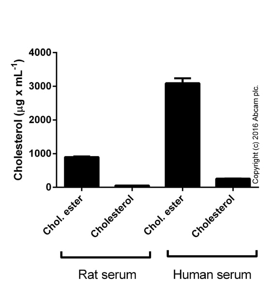 ab65359 Cholesterol/Cholesteryl Ester Quantitation Kit