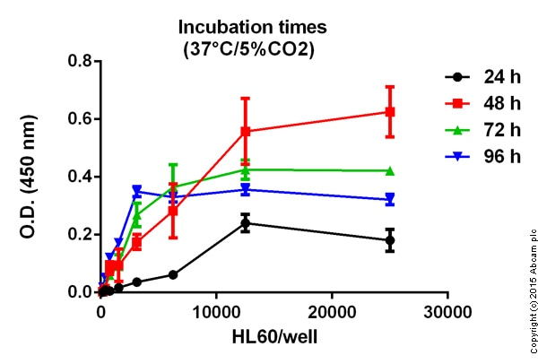 Cellular activity - ab65475 Quick Cell Proliferation Assay Kit II