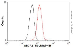 Flow Cytometry - Anti-ABCA2 antibody (ab65589)