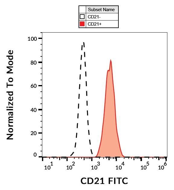 Flow Cytometry - FITC Anti-CD21 antibody [LT21] (ab65809)