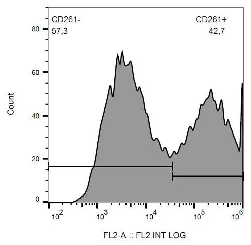 Flow Cytometry - PE Anti-DR4 antibody [DR-4-02] (ab65810)