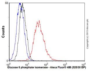 Flow Cytometry - Anti-AMF antibody [1B7D7] (ab66340)