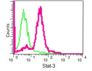 Flow Cytometry - Anti-STAT3 antibody [EPR787Y] (ab68153)