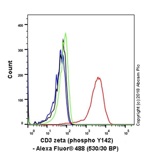 Flow Cytometry - Anti-CD3 zeta (phospho Y142) antibody [EP265(2)Y] (ab68235)