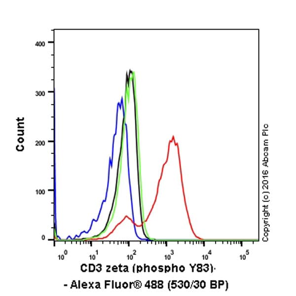 Flow Cytometry - Anti-CD3 zeta (phospho Y83) antibody [EP776(2)Y] (ab68236)