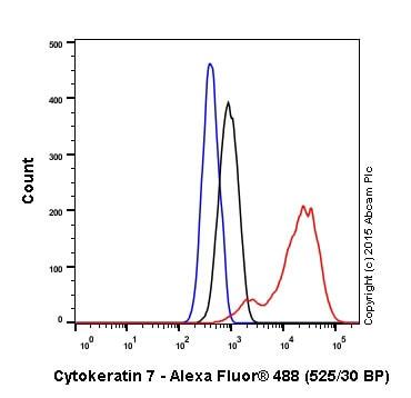 Flow Cytometry (Intracellular) - Anti-Cytokeratin 7 antibody [EPR1619Y] - Cytoskeleton Marker (ab68459)