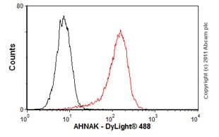 Flow Cytometry - Anti-AHNAK antibody [EM-09] (ab68556)