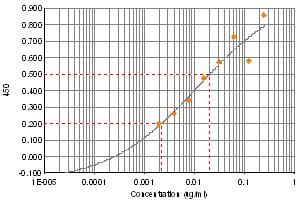 ELISA - Anti-Vasopressin antibody (ab68669)
