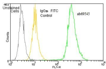 Flow Cytometry - Anti-Heme Oxygenase 1 antibody [HO-1-2] (FITC) (ab69545)