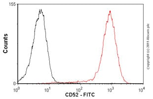 Flow Cytometry - Anti-CD52 antibody [HI186], prediluted (FITC) (ab69774)