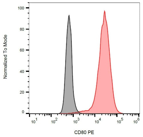 Flow Cytometry - Anti-CD80 antibody [MEM-233], prediluted (Phycoerythrin) (ab69778)