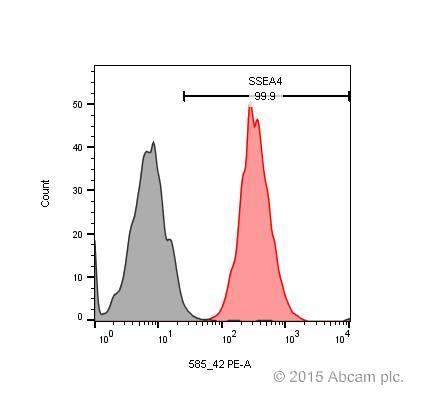 Flow Cytometry - Donkey Anti-Goat IgG H&L (Phycoerythrin) preadsorbed (ab7004)