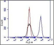 Flow Cytometry - Anti-Integrin beta 1 antibody [BV7] (ab7168)