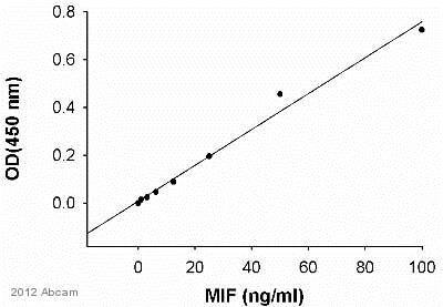 ELISA - Anti-MIF antibody (ab7207)