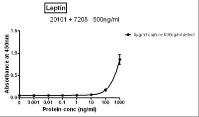Sandwich ELISA - Anti-Leptin antibody (ab7208)