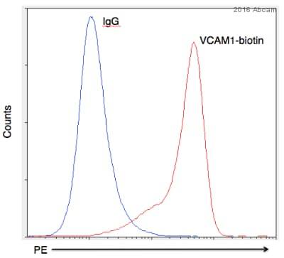 Flow Cytometry - Anti-VCAM1 antibody [1G11B1] (Biotin) (ab7224)