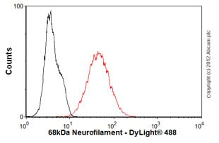 Flow Cytometry - Anti-68kDa Neurofilament/NF-L antibody [DA2] (ab7255)